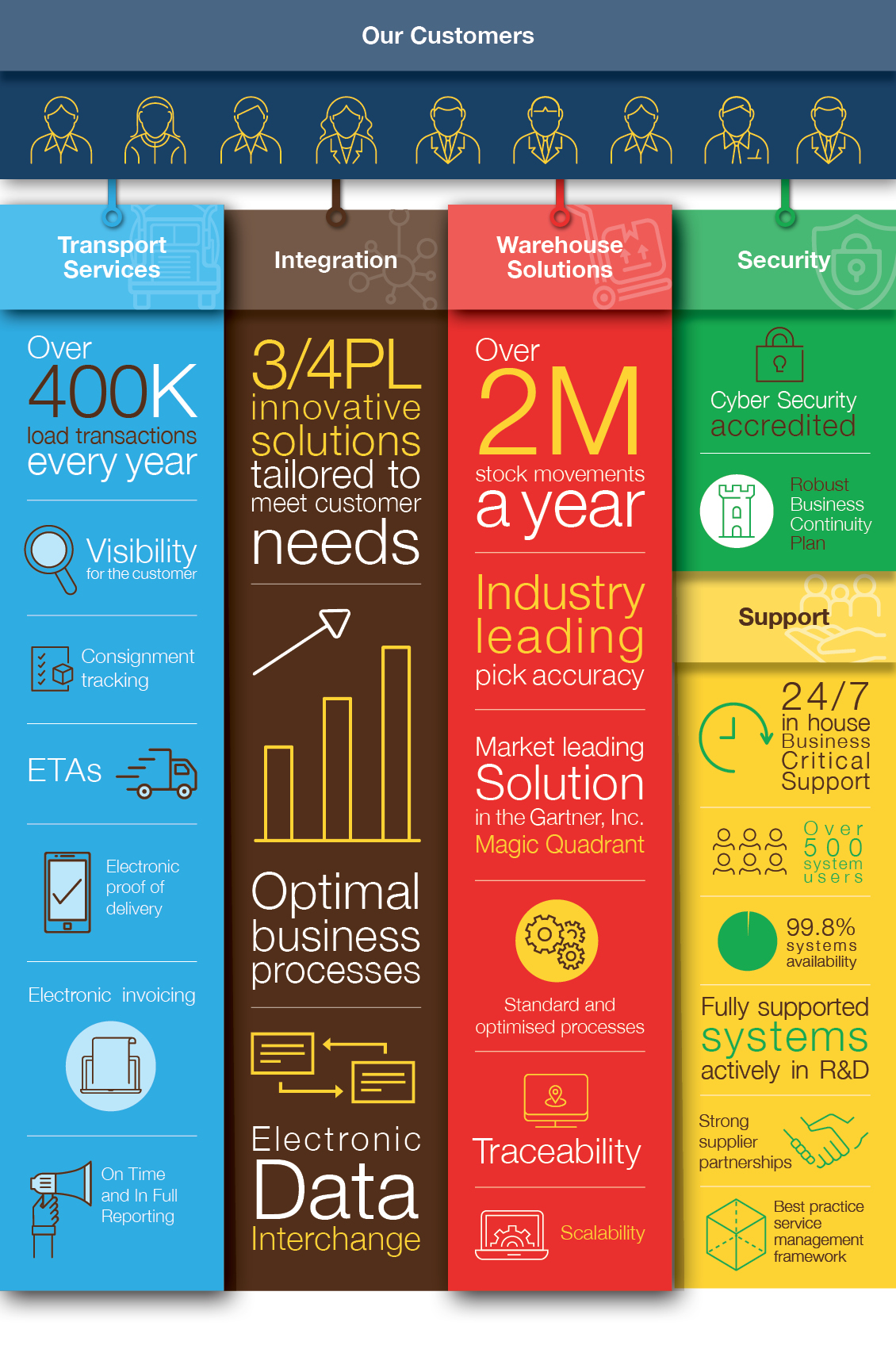 Technology info graphic